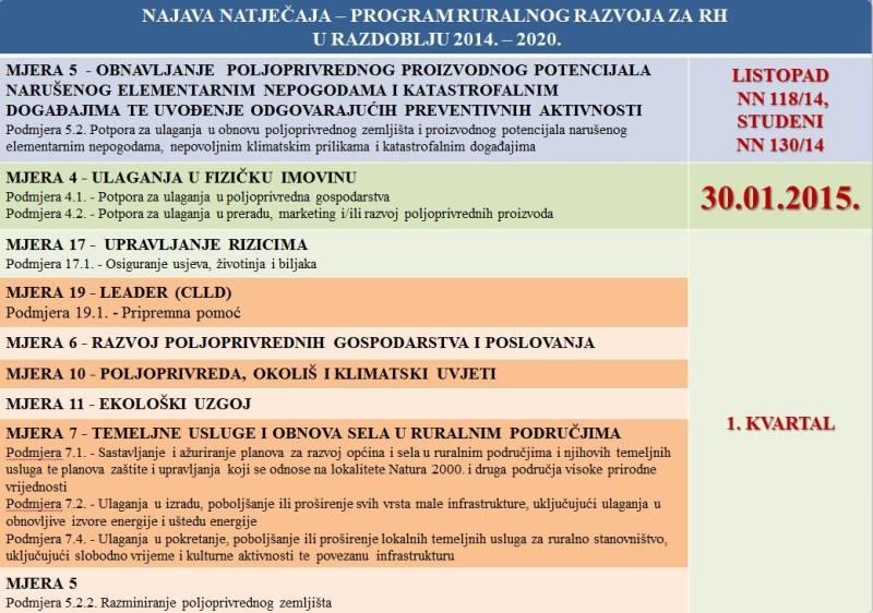 Plan raspisivanja natječaja iz Programa ruralnog razvoja RH
